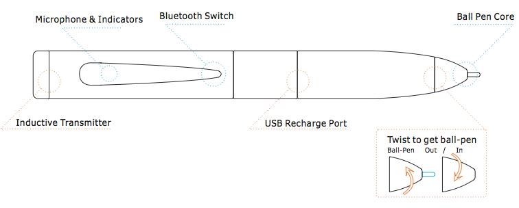 Ponto Eletrônico Espião GSM + Caneta Bluetooth Transmissora